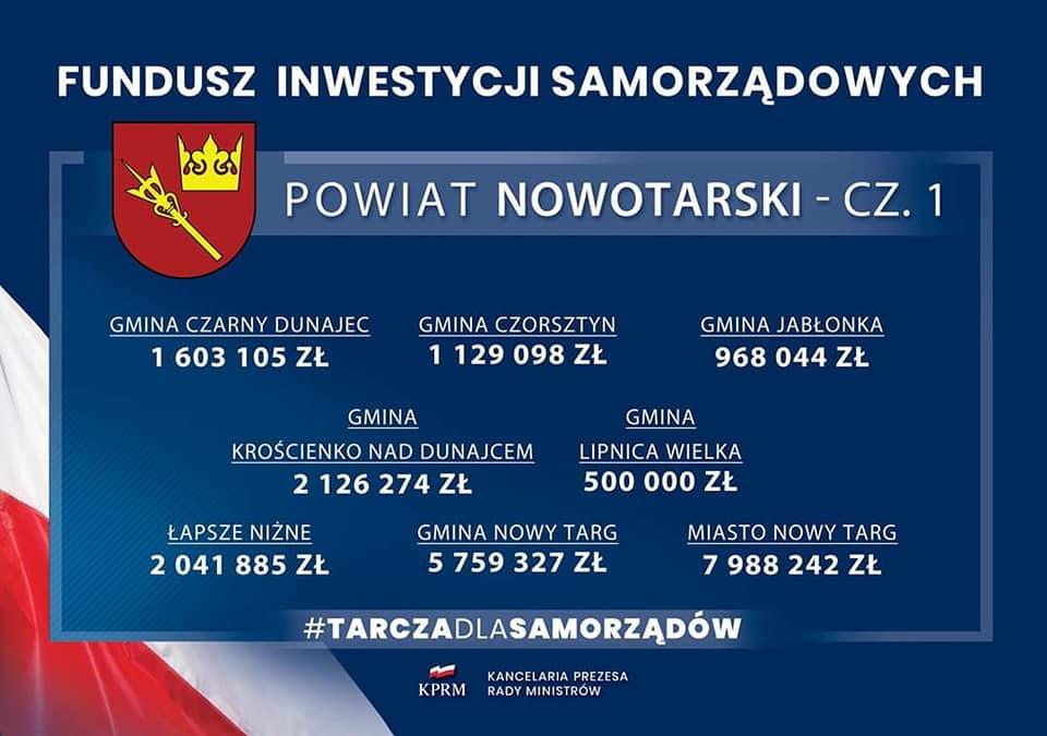 Nowy Targ otrzyma prawie 8 mln zł w ramach
