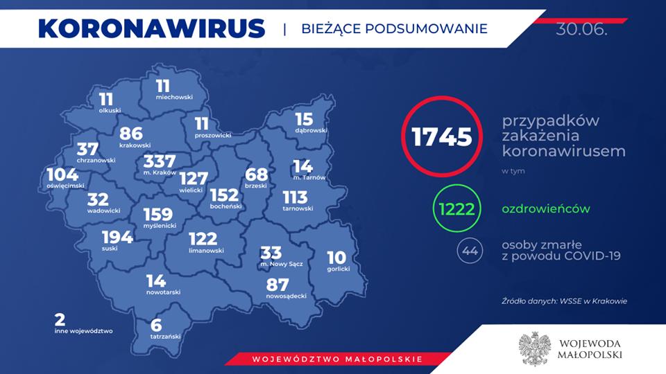 W powiecie nowotarskim 14. zakażony. Aż 44 nowe przypadki w Małopolsce