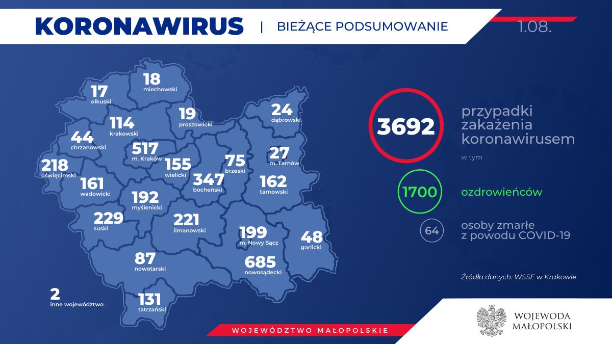 Prawie 160 nowych zakażeń w Małopolsce