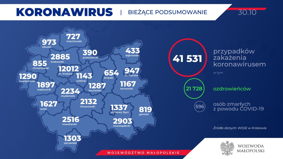48 zgonów w Małopolsce, 1916 nowych zakażeń
