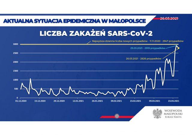 Dane-epidemiczne-26.03.2021-01-scaled.jpg