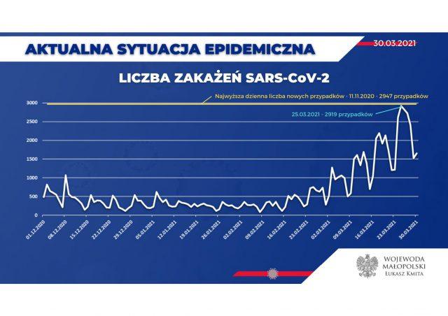 Dane-epidemiczne-30.03.2021-1-scaled.jpg