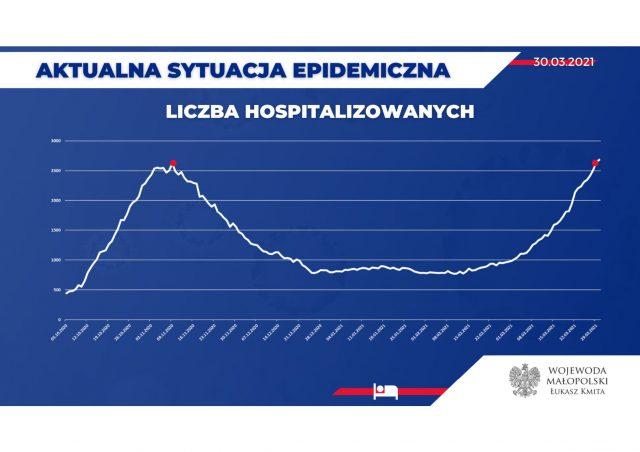 Dane-epidemiczne-30.03.2021-3-scaled.jpg