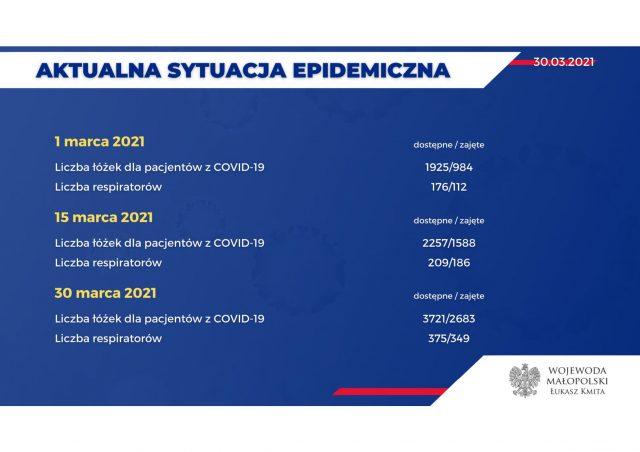 Dane-epidemiczne-30.03.2021-4-scaled.jpg