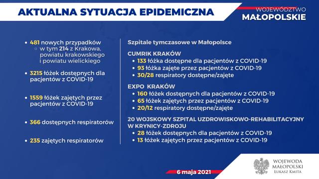 20210506-Dane-epidemiczne-2.png