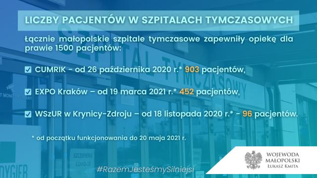 20210528-Zamkniecie-szpitala-tymczasowego-w-EXPO-2.png