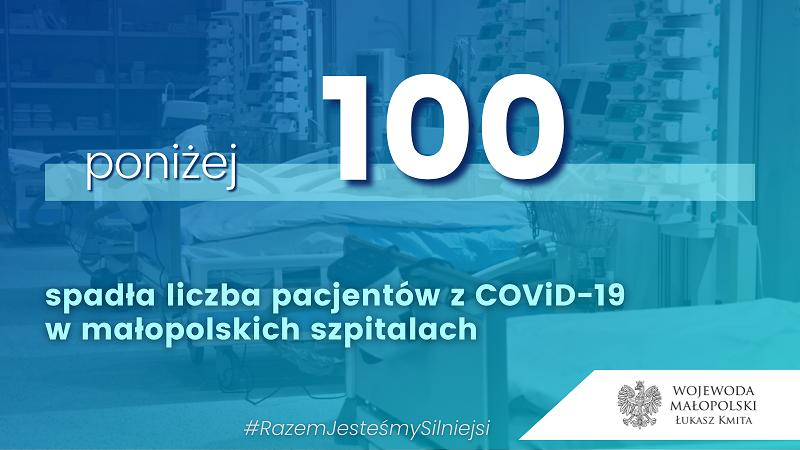 Poniżej 100 pacjentów z Covid - 19 w Małopolsce