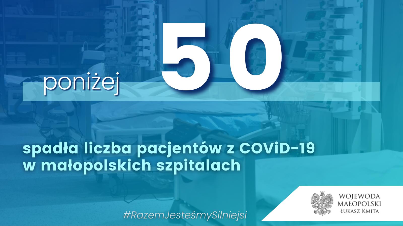 Poniżej pięćdziesięciu pacjentów z COVID-19
