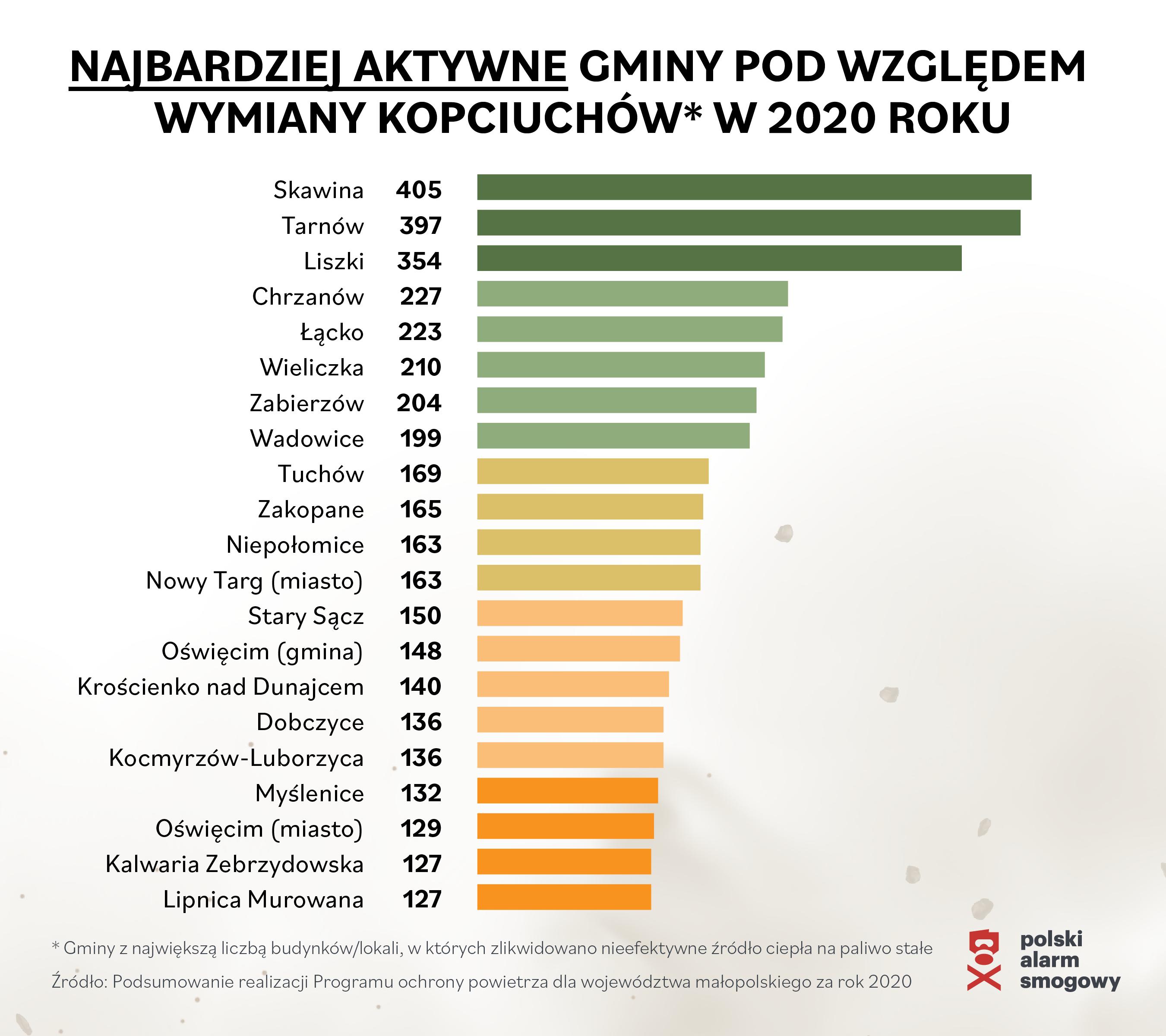 Dramatyczny spadek tempa wymiany kopciuchów w Małopolsce!